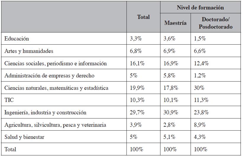 Distribución de los becarios retornados de cuarto nivel por área de conocimiento y nivel de formación (2017)