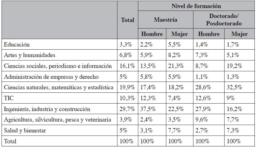 Distribución de los becarios retornados de cuarto nivel por área del conocimiento, género y nivel de formación (2017)