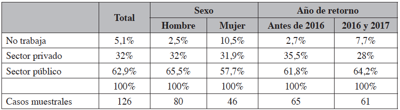 Ocupación de los retornados: distribución por sexo y año de retorno
