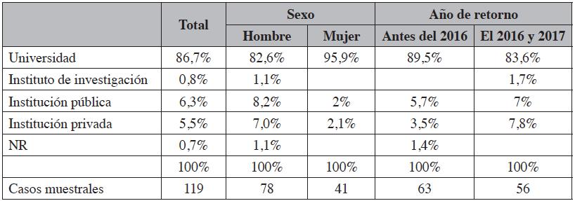 Lugar donde trabajan los retornados: distribución por sexo y año de retorno