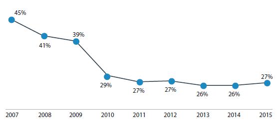 Porcentaje de personas de 18 a 24 años que no asisten por razones económicas