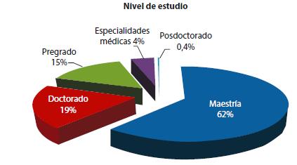 Porcentaje de becas según nivel de estudios
