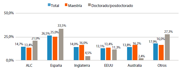 País de estudios becarios de cuarto nivel retornados (2017)