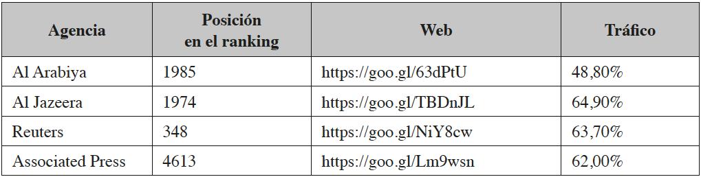 Tráfico web de las agencias internacionales de noticias