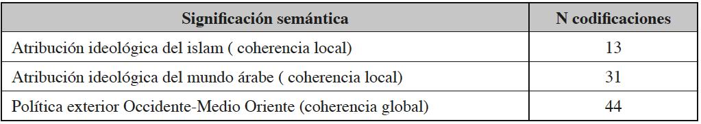 Significación semántica de las codificaciones extraídas de las agencias internacionales