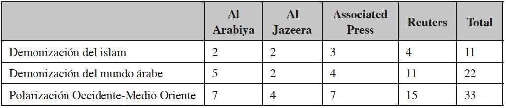 Relación de códigos de connotación negativa clasificados por agencia