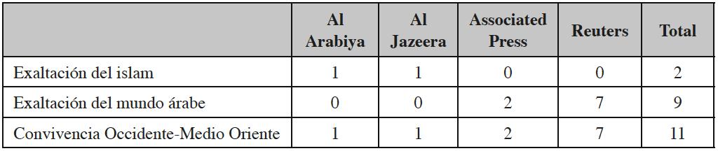 Relación de códigos de connotación positiva clasificados por agencia