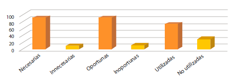 Dimensiones del aprendizaje que impulsan el club