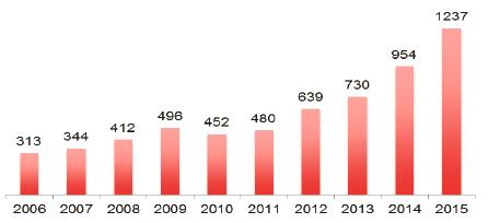 Total de publicaciones indexadas en Scopus