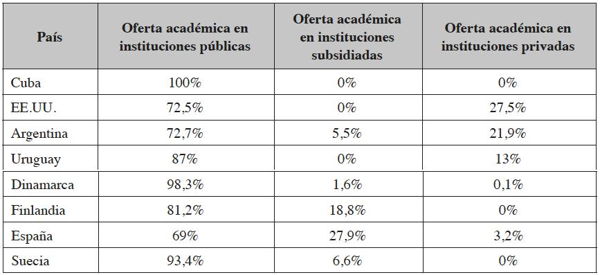 Oferta de educación superior pública y particular