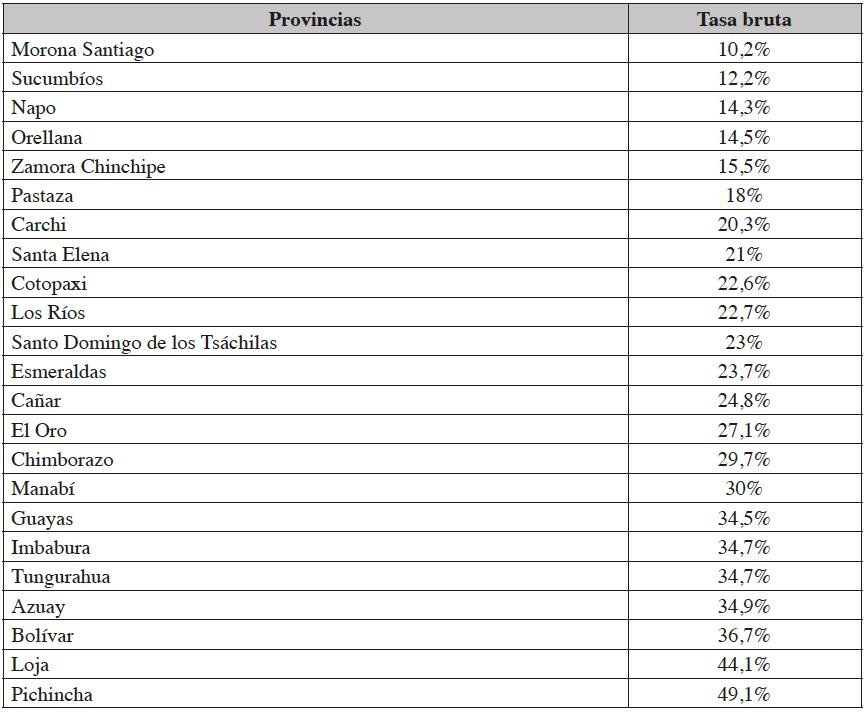 Tasa bruta de matrícula por provincia (2014)