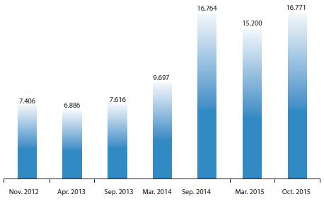 Oferta académica: cupos reales y aceptación total (2012-2015)