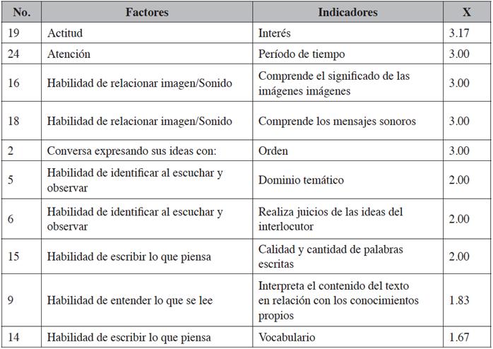 Información de los factores de las variables