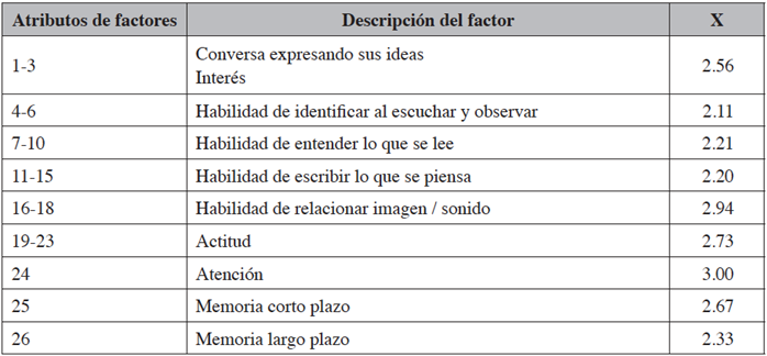Factor 1: Habilidades y actitudes a largo plazo